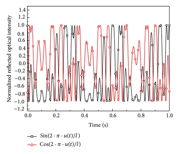 (a) Two normalized reflected optical signals in quadrature at 3.0 Hz excitation.
