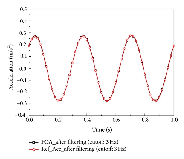 (b) Comparison of the acceleration measured using the proposed FOS (130°C) and a commercial reference accelerometer (24°C) at 3.0 Hz excitation with low pass filtering of 3.0 Hz.
