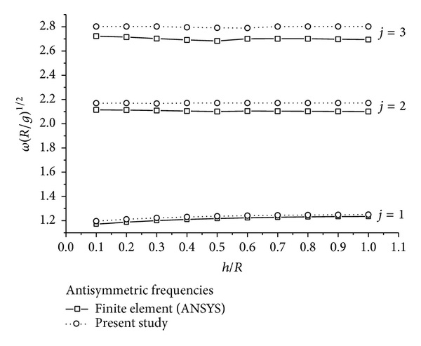 (a) Antisymmetric frequency