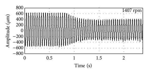 (b) The time domain waveforms