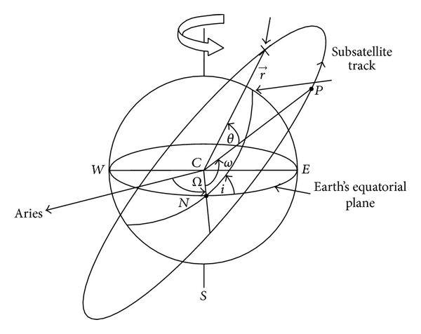 (b) Determination of satellite in the space