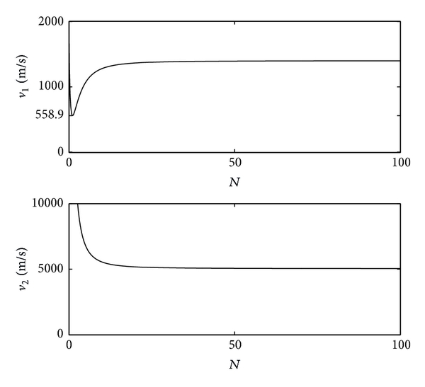 (a) The curves of the phase velocities    ,     varying with wave number   , and the lowest phase velocity of naturally propagating waves in the Timoshenko beam is      m/s