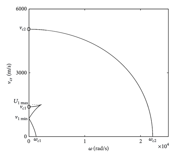 (a) Critical velocity     versus loading frequency   , in which      ,      , as shown in Figure 4(b)