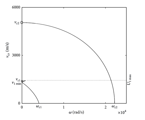 (a) Critical velocity     versus loading frequency   , in which      ,      , as shown in Figure 5(b)