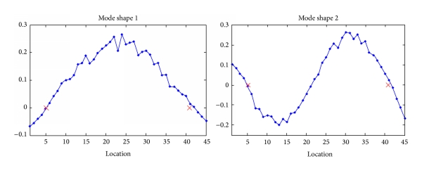 (a) Mode-shapes obtained by SSI