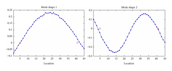 (b) Mode-shapes obtained by the sensitivity analysis