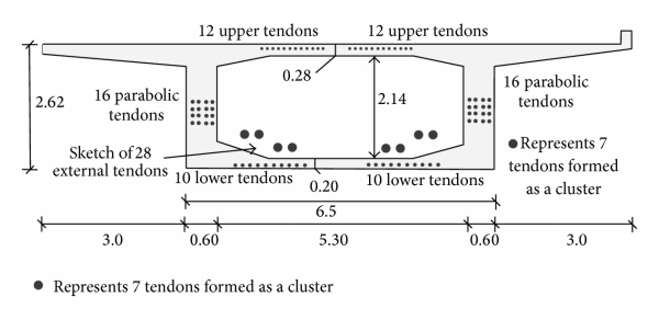 (b) Schematic cross section of the box girder with location of the tendons