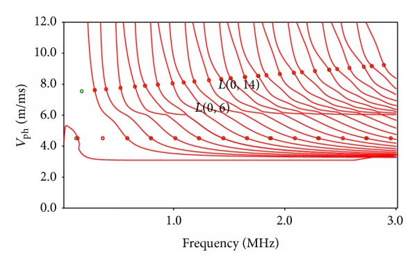 (a) Phase velocity disperse curves