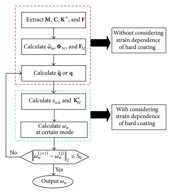 (a) Analysis procedure of nature frequency