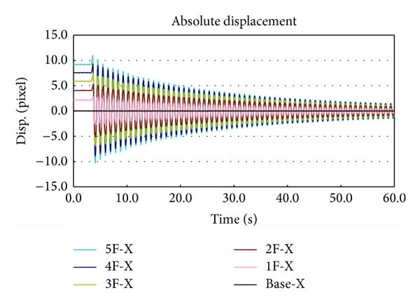 (a) Absolute displacement record