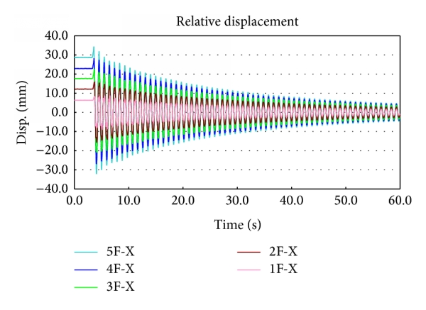 (b) Relative displacement record