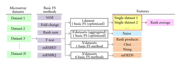 (a) Selecting features from multiple microarray datasets using six meta-analysis-based methods