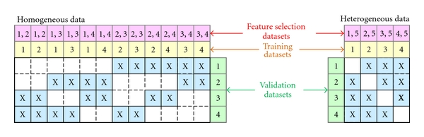 (b) Example of dataset permutations for evaluating meta-analysis predictive performance