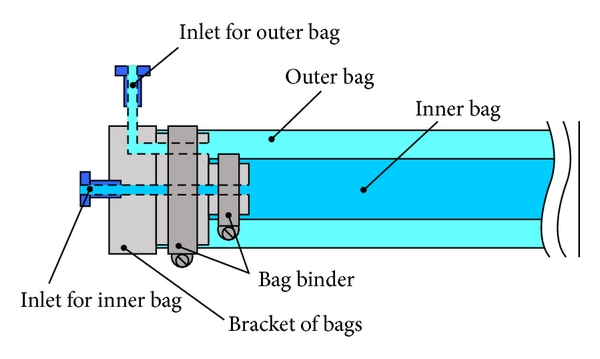 (b) Section diagram of dual structural actuator