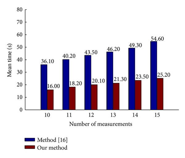 (b) The mean absolute errors in different number of measurements