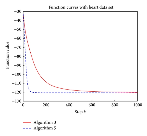 (b) Heart data set