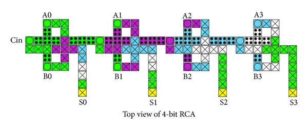 (a) Implementation of 4-bit RCA using the proposed 1-bit full adder
