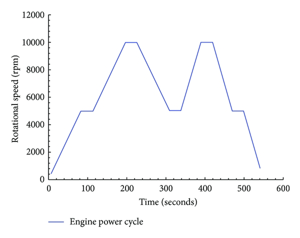 (a) Constant engine power cycle profile