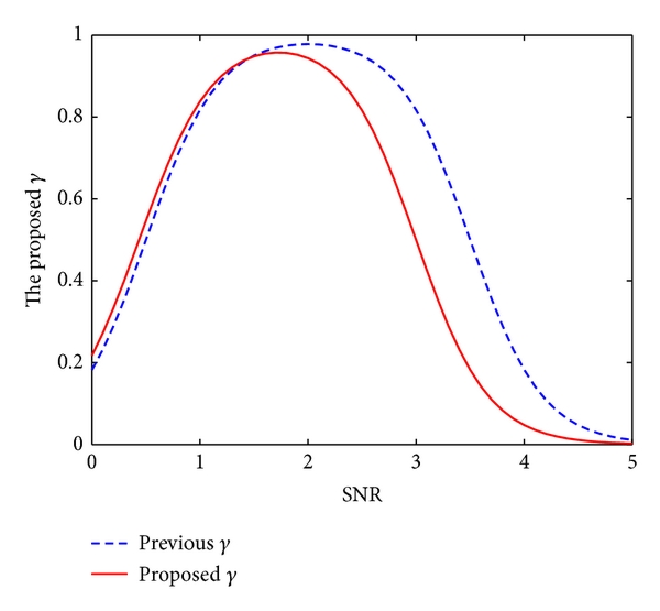 (a) The proposed    function