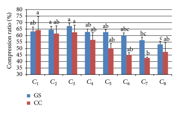 (d) Gross-sections (GS) and central canal (CC) of compression ratio