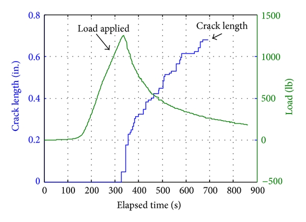 (b) Average crack length from both sensors. Loading curve displayed as well
