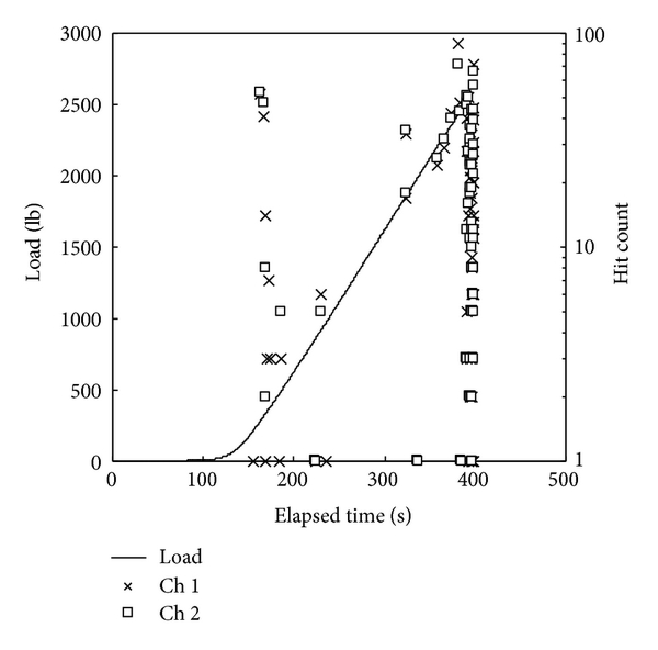(a) Acoustic emission detections from the entire experiment