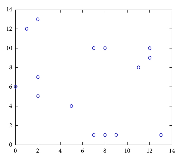 (a) Random distribution