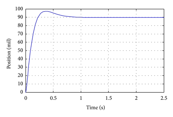(a) Normal step response of the control system