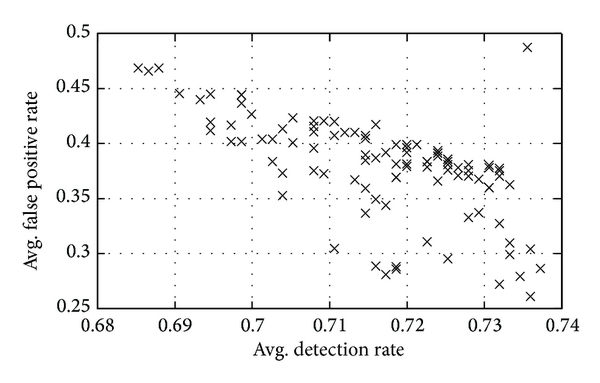 (b) Test performance of noninferior NB based ensembles for KDD 1 data subset