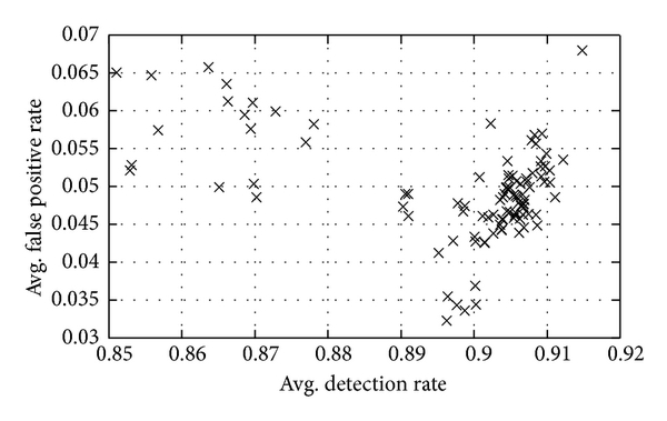 (a)  Training performance of noninferior NB based ensembles for KDD 2 data subset