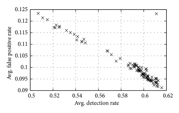 (b) Test performance of noninferior NB based ensembles for KDD 2 data subset