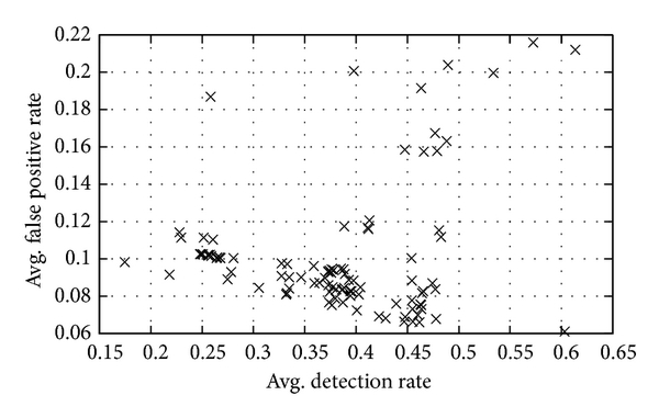 (b) Test performance of noninferior NB based ensembles for ITFS-KDD (41 features) data subset