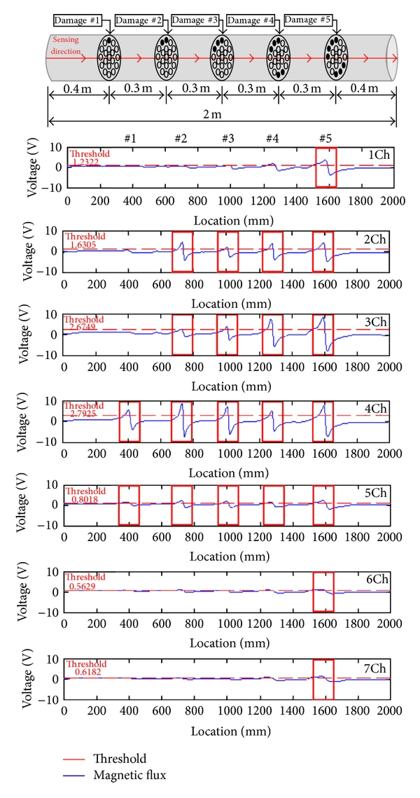 (a) Magnetic flux signals with external damages