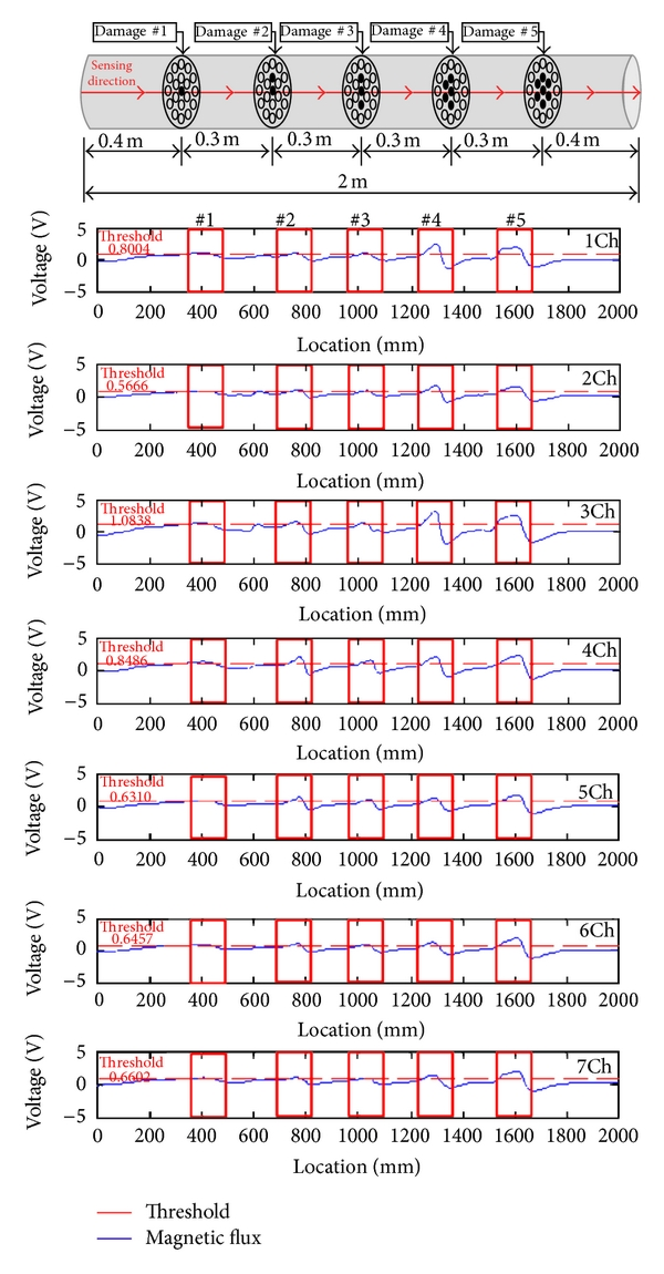 (b) Magnetic flux signals with internal damages