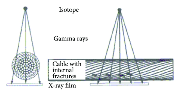 (a) Concept of radiography test on cable