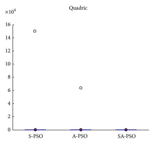 (a) Quadric with outliers