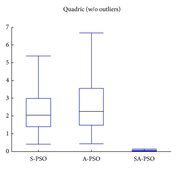 (b) Quadric with outliers excluded