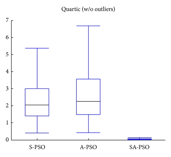 (d) Quartic with outliers excluded