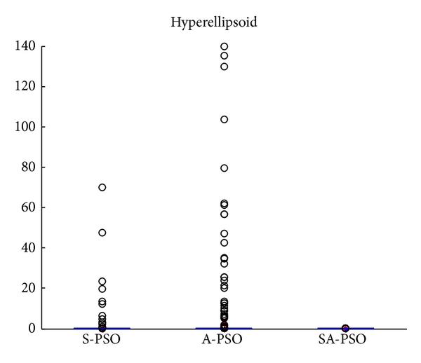 (i) Hyperellipsoid with outliers