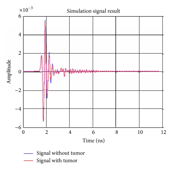 (a) Transmitted signals with and without tumour