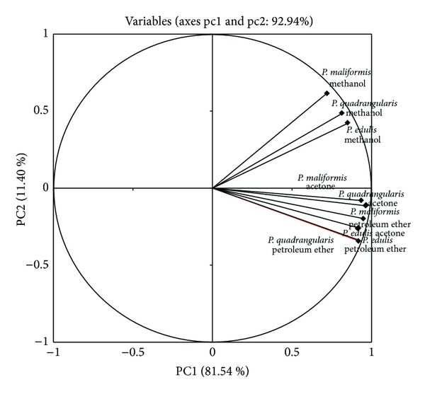 (a) Variables (axes PC1 and PC2: 92.94%)