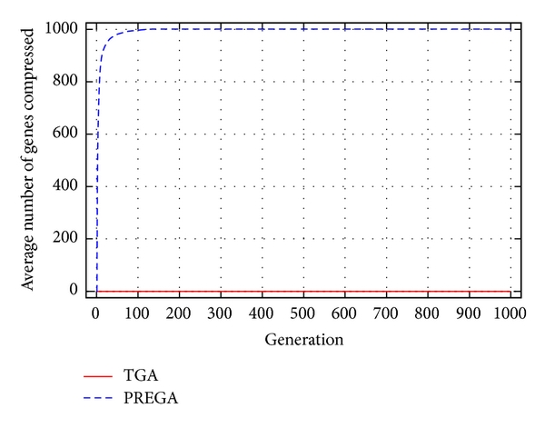 (a) Average number of genes compressed at generation