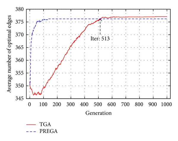 (d) Average number of optimal edges in the best chromosome at generation