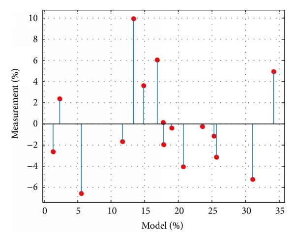(b) Residuals between model and measurement