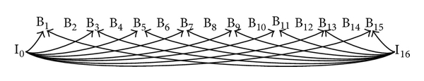 (a) Classical B frame prediction structure