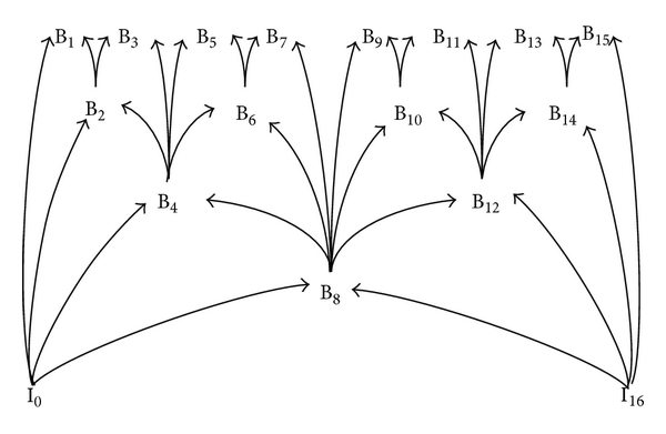 (b) Hierarchical B frame prediction structure