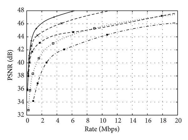 (a) Rate-distortion (RD) curve