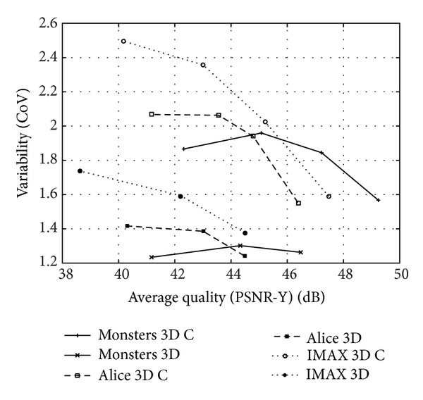 (b) Rate variability-distortion (VD) curves