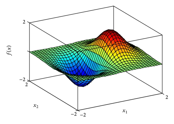 (a) Actual function