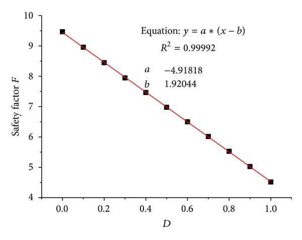 (a) The relation between    and